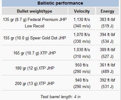 10mm vs   40 S&W - Gears of Guns