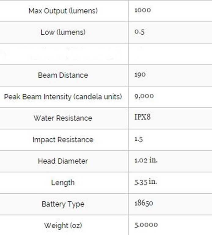 Olight M1X Striker Specs